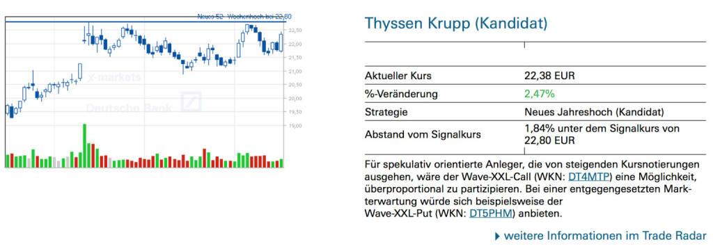 Thyssen Krupp (Kandidat): Für spekulativ orientierte Anleger, die von steigenden Kursnotierungen ausgehen, wäre der Wave-XXL-Call (WKN: DT4MTP) eine Möglichkeit, überproportional zu partizipieren. Bei einer entgegengesetzten Markterwartung würde sich beispielsweise der Wave-XXL-Put (WKN: DT5PHM) anbieten., © Quelle: www.trade-radar.de (17.07.2014)