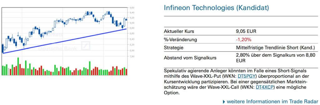 Infineon Technologies (Kandidat): Spekulativ agierende Anleger könnten im Falle eines Short-Signals mithilfe des Wave-XXL-Put (WKN: DT5PGY) überproportional an der Kursentwicklung partizipieren. Bei einer gegensätzlichen Markteinschätzung wäre der Wave-XXL-Call (WKN: DT4XCP) eine mögliche Option., © Quelle: www.trade-radar.de (18.07.2014)