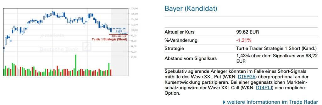 Bayer (Kandidat): Spekulativ agierende Anleger könnten im Falle eines Short-Signals mithilfe des Wave-XXL-Put (WKN: DT5PG5) überproportional an der Kursentwicklung partizipieren. Bei einer gegensätzlichen Markteinschätzung wäre der Wave-XXL-Call (WKN: DT4F1J) eine mögliche Option., © Quelle: www.trade-radar.de (22.07.2014)