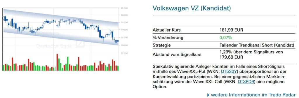 Volkswagen VZ (Kandidat): Spekulativ agierende Anleger könnten im Falle eines Short-Signals mithilfe des Wave-XXL-Put (WKN: DT5S0Y) überproportional an der Kursentwicklung partizipieren. Bei einer gegensätzlichen Markteinschätzung wäre der Wave-XXL-Call (WKN: DT3PD9) eine mögliche Option., © Quelle: www.trade-radar.de (23.07.2014)