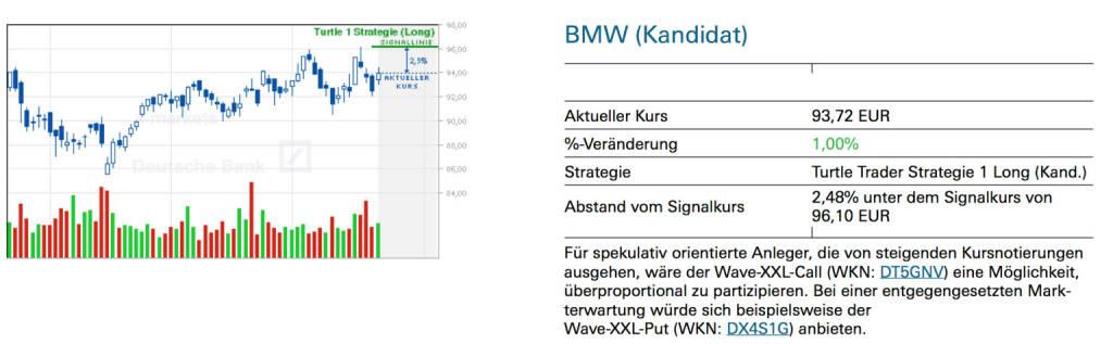 BMW (Kandidat): Für spekulativ orientierte Anleger, die von steigenden Kursnotierungen ausgehen, wäre der Wave-XXL-Call (WKN: DT5GNV) eine Möglichkeit, überproportional zu partizipieren. Bei einer entgegengesetzten Markterwartung würde sich beispielsweise der Wave-XXL-Put (WKN: DX4S1G) anbieten., © Quelle: www.trade-radar.de (23.07.2014)