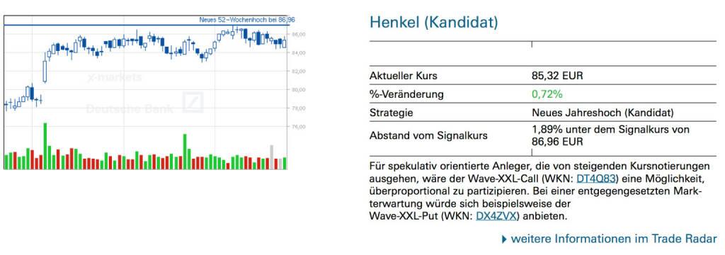 Henkel (Kandidat): Für spekulativ orientierte Anleger, die von steigenden Kursnotierungen ausgehen, wäre der Wave-XXL-Call (WKN: DT4Q83) eine Möglichkeit, überproportional zu partizipieren. Bei einer entgegengesetzten Markterwartung würde sich beispielsweise der Wave-XXL-Put (WKN: DX4ZVX) anbieten, © Quelle: www.trade-radar.de (24.07.2014)