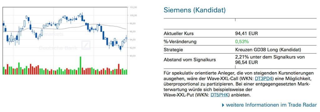 Siemens (Kandidat): Für spekulativ orientierte Anleger, die von steigenden Kursnotierungen ausgehen, wäre der Wave-XXL-Call (WKN: DT3PD4) eine Möglichkeit, überproportional zu partizipieren. Bei einer entgegengesetzten Markterwartung würde sich beispielsweise der Wave-XXL-Put (WKN: DT5PHK) anbieten., © Quelle: www.trade-radar.de (25.07.2014)
