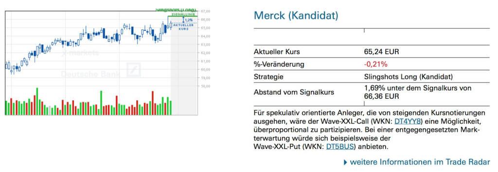 Merck (Kandidat): Für spekulativ orientierte Anleger, die von steigenden Kursnotierungen ausgehen, wäre der Wave-XXL-Call (WKN: DT4YY8) eine Möglichkeit, überproportional zu partizipieren. Bei einer entgegengesetzten Markterwartung würde sich beispielsweise der Wave-XXL-Put (WKN: DT5BUS) anbieten., © Quelle: www.trade-radar.de (30.07.2014)