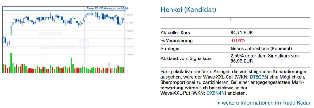 Henkel (Kandidat): Für spekulativ orientierte Anleger, die von steigenden Kursnotierungen ausgehen, wäre der Wave-XXL-Call (WKN: DT5GP5) eine Möglichkeit, überproportional zu partizipieren. Bei einer entgegengesetzten Markterwartung würde sich beispielsweise der Wave-XXL-Put (WKN: DX6N4N) anbieten, © Quelle: www.trade-radar.de (31.07.2014)