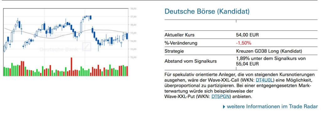 Deutsche Börse (Kandidat): Für spekulativ orientierte Anleger, die von steigenden Kursnotierungen ausgehen, wäre der Wave-XXL-Call (WKN: DT4U0L) eine Möglichkeit, überproportional zu partizipieren. Bei einer entgegengesetzten Markterwartung würde sich beispielsweise der Wave-XXL-Put (WKN: DT5PGN) anbieten., © Quelle: www.trade-radar.de (01.08.2014)