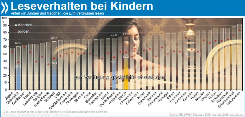 Bis(s) zum Morgengrauen: Überall in der OECD lesen Mädchen lieber als Jungen. Den größten Unterschied zwischen den Geschlechtern gibt es in den Niederlanden (31 Prozentpunkte).  Mehr unter http://bit.ly/TV2oG7 (Closing the Gender Gap, S. 87), © OECD (14.01.2013)