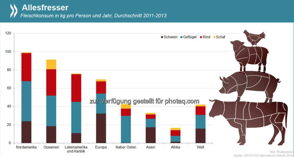 Der Fleischkonsum in Nordamerika und Ozeanien ist mehr als doppelt so hoch wie der globale Durchschnitt. Vor allem Geflügel findet bei den fleischlastigsten Weltregionen den Weg auf den Teller.  Mehr Infos zum aktuellen Fleischverzehr und Projektionen für die kommenden Jahre gibt es unter: http://bit.ly/1qk39KZ (S. 183), © OECD (01.08.2014)