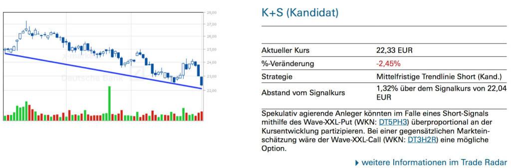 K+S (Kandidat): Spekulativ agierende Anleger könnten im Falle eines Short-Signals mithilfe des Wave-XXL-Put (WKN: DT5PH3) überproportional an der Kursentwicklung partizipieren. Bei einer gegensätzlichen Markteinschätzung wäre der Wave-XXL-Call (WKN: DT3H2R) eine mögliche Option., © Quelle: www.trade-radar.de (04.08.2014)