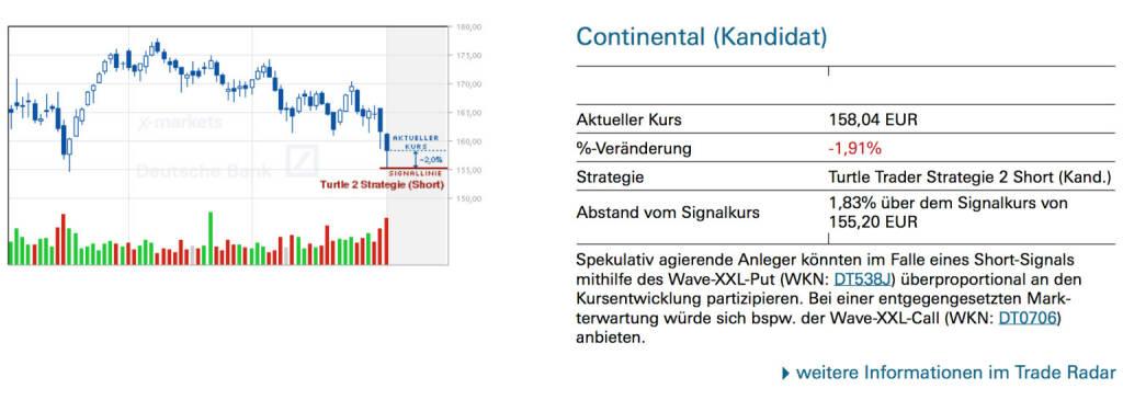 Continental (Kandidat): Spekulativ agierende Anleger könnten im Falle eines Short-Signals mithilfe des Wave-XXL-Put (WKN: DT538J) überproportional an den Kursentwicklung partizipieren. Bei einer entgegengesetzten Markterwartung würde sich bspw. der Wave-XXL-Call (WKN: DT0706) anbieten., © Quelle: www.trade-radar.de (04.08.2014)