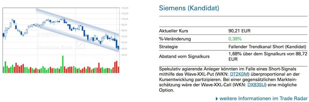 Siemens (Kandidat): Spekulativ agierende Anleger könnten im Falle eines Short-Signals mithilfe des Wave-XXL-Put (WKN: DT2K0M) überproportional an der Kursentwicklung partizipieren. Bei einer gegensätzlichen Markteinschätzung wäre der Wave-XXL-Call (WKN: DX83SU) eine mögliche Option., © Quelle: www.trade-radar.de (05.08.2014)