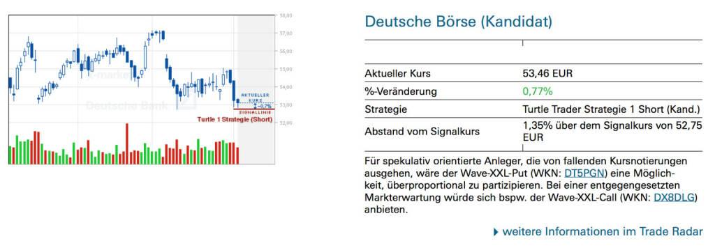 Deutsche Börse (Kandidat): Für spekulativ orientierte Anleger, die von fallenden Kursnotierungen ausgehen, wäre der Wave-XXL-Put (WKN: DT5PGN) eine Möglichkeit, überproportional zu partizipieren. Bei einer entgegengesetzten Markterwartung würde sich bspw. der Wave-XXL-Call (WKN: DX8DLG) anbieten., © Quelle: www.trade-radar.de (05.08.2014)