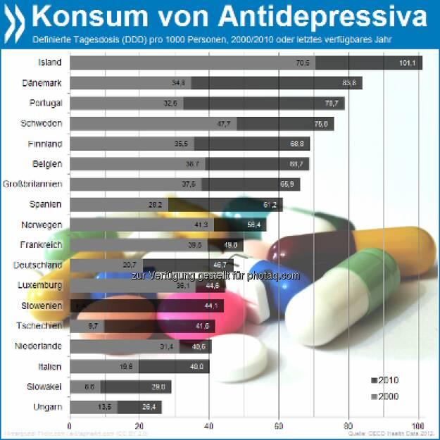 Einfach deprimierend! Der Konsum von Antidepressiva in Europa hat sich in zehn Jahren fast verdoppelt. Die Deutschen verbrauchten mit 47 Tagesdosen pro 1000 Personen im Jahr 2010 zwar weniger als der europäische Schnitt, aber gut doppelt so viel wie 2000. Mehr unter http://bit.ly/ZWs2cI (Health at a Glance: Europe 2012, S. 89), © OECD (16.01.2013)