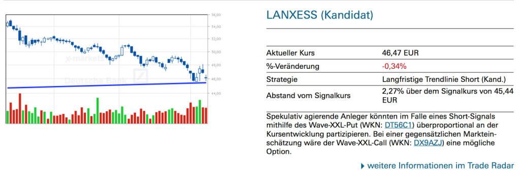 Lanxess (Kandidat): Spekulativ agierende Anleger könnten im Falle eines Short-Signals mithilfe des Wave-XXL-Put (WKN: DT56C1) überproportional an der Kursentwicklung partizipieren. Bei einer gegensätzlichen Markteinschätzung wäre der Wave-XXL-Call (WKN: DX9AZJ) eine mögliche Option., © Quelle: www.trade-radar.de (11.08.2014)