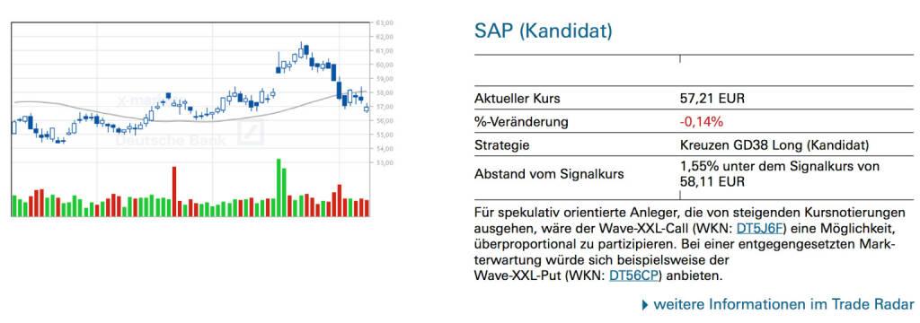 SAP (Kandidat): Für spekulativ orientierte Anleger, die von steigenden Kursnotierungen ausgehen, wäre der Wave-XXL-Call (WKN: DT5J6F) eine Möglichkeit, überproportional zu partizipieren. Bei einer entgegengesetzten Markterwartung würde sich beispielsweise der Wave-XXL-Put (WKN: DT56CP) anbieten., © Quelle: www.trade-radar.de (11.08.2014)