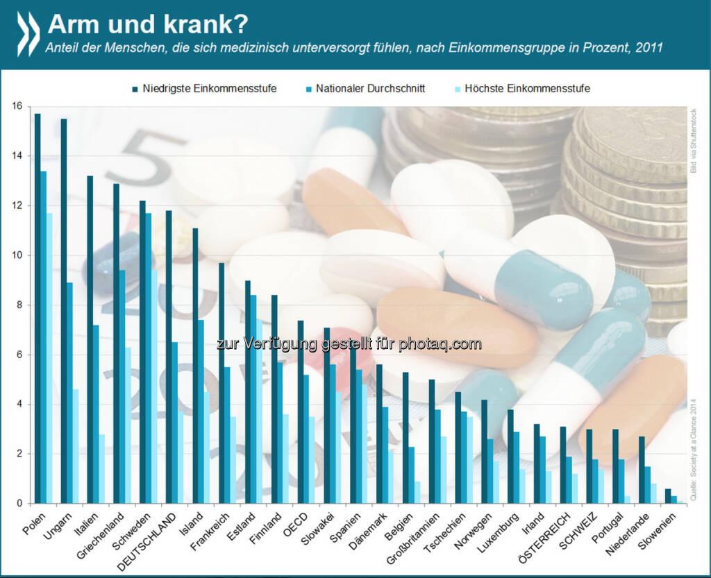 Arm und krank? In allen OECD-Ländern fühlen sich Menschen mit geringem Einkommen häufiger medizinisch schlecht betreut als jene mit höherem Einkommen. Am größten sind die Unterschiede in Griechenland, Ungarn und Italien.  Mehr Infos zum Thema gibt es unter: http://bit.ly/1qzqd42, © OECD (12.08.2014)