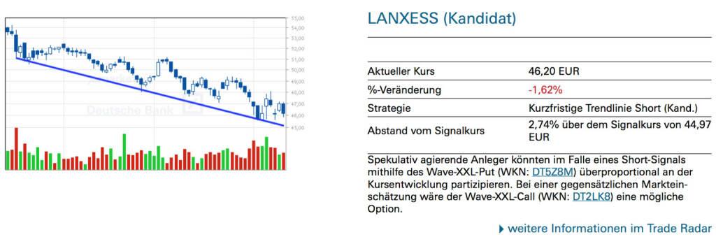 Lanxess (Kandidat): Spekulativ agierende Anleger könnten im Falle eines Short-Signals mithilfe des Wave-XXL-Put (WKN: DT5Z8M) überproportional an der Kursentwicklung partizipieren. Bei einer gegensätzlichen Markteinschätzung wäre der Wave-XXL-Call (WKN: DT2LK8) eine mögliche Option., © Quelle: www.trade-radar.de (13.08.2014)