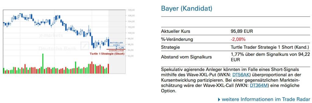 Bayer (Kandidat): Spekulativ agierende Anleger könnten im Falle eines Short-Signals mithilfe des Wave-XXL-Put (WKN: DT56AK) überproportional an der Kursentwicklung partizipieren. Bei einer gegensätzlichen Markteinschätzung wäre der Wave-XXL-Call (WKN: DT364M) eine mögliche Option., © Quelle: www.trade-radar.de (18.08.2014)