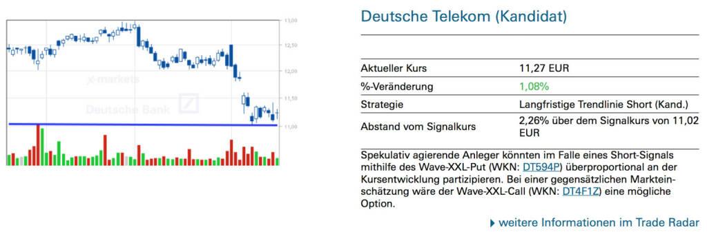Deutsche Telekom (Kandidat): Spekulativ agierende Anleger könnten im Falle eines Short-Signals mithilfe des Wave-XXL-Put (WKN: DT594P) überproportional an der Kursentwicklung partizipieren. Bei einer gegensätzlichen Markteinschätzung wäre der Wave-XXL-Call (WKN: DT4F1Z) eine mögliche Option., © Quelle: www.trade-radar.de (19.08.2014)