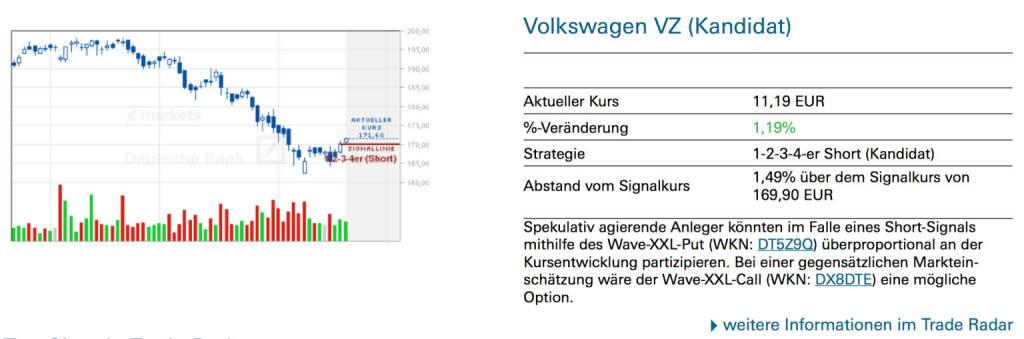 Volkswagen VZ (Kandidat): Spekulativ agierende Anleger könnten im Falle eines Short-Signals mithilfe des Wave-XXL-Put (WKN: DT5Z9Q) überproportional an der Kursentwicklung partizipieren. Bei einer gegensätzlichen Markteinschätzung wäre der Wave-XXL-Call (WKN: DX8DTE) eine mögliche Option., © Quelle: www.trade-radar.de (21.08.2014)