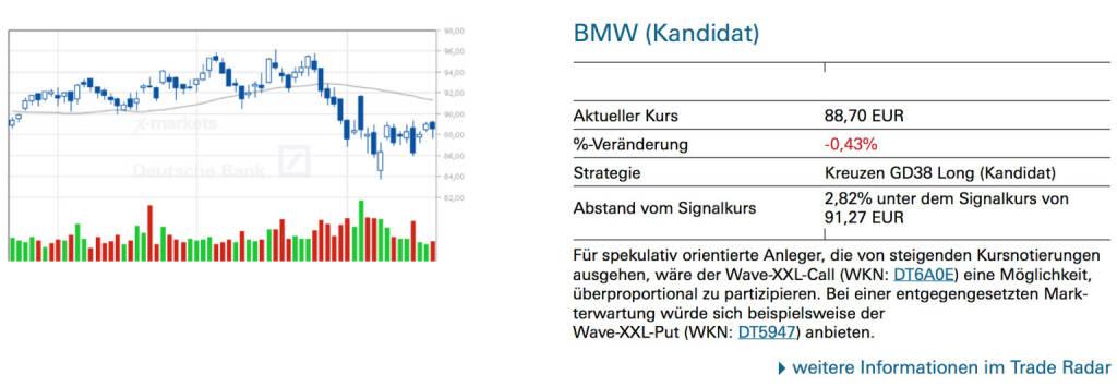 BMW (Kandidat): Für spekulativ orientierte Anleger, die von steigenden Kursnotierungen ausgehen, wäre der Wave-XXL-Call (WKN: DT6A0E) eine Möglichkeit, überproportional zu partizipieren. Bei einer entgegengesetzten Markterwartung würde sich beispielsweise der Wave-XXL-Put (WKN: DT5947) anbieten., © Quelle: www.trade-radar.de (21.08.2014)