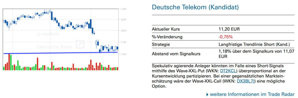 Deutsche Telekom (Kandidat): Spekulativ agierende Anleger könnten im Falle eines Short-Signals mithilfe des Wave-XXL-Put (WKN: DT2KCL) überproportional an der Kursentwicklung partizipieren. Bei einer gegensätzlichen Markteinschätzung wäre der Wave-XXL-Call (WKN: DX3BL7)) eine mögliche Option., © Quelle: www.trade-radar.de (25.08.2014)