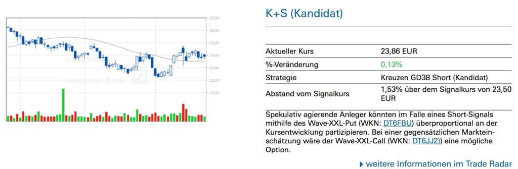 K+S (Kandidat): Spekulativ agierende Anleger könnten im Falle eines Short-Signals mithilfe des Wave-XXL-Put (WKN: DT6FBU) überproportional an der Kursentwicklung partizipieren. Bei einer gegensätzlichen Markteinschätzung wäre der Wave-XXL-Call (WKN: DT6JJ2)) eine mögliche Option., © Quelle: www.trade-radar.de (26.08.2014)