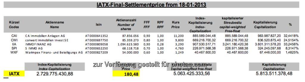 IATX-Settlement-Details, Jänner 2013 (c) Wiener Börse (18.01.2013)