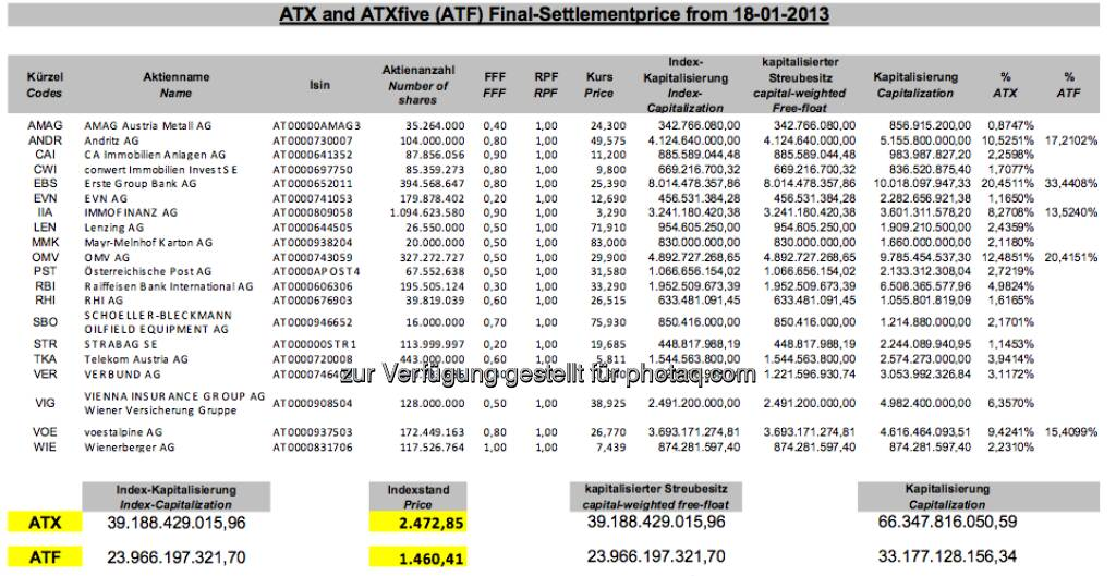 ATX-Settlement-Details, Jänner 2013 (c) Wiener Börse (18.01.2013)