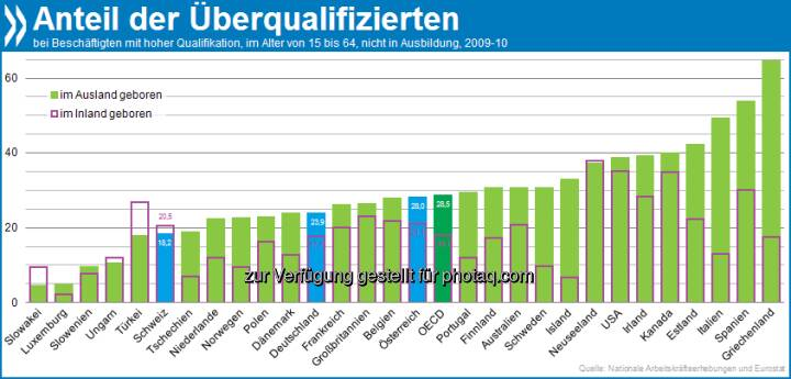 Too clever for the job: Im OECD-Schnitt sind 28 Prozent der Zuwanderer mit höherem Bildungsniveau für ihr Beschäftigungsverhältnis überqualifiziert. Bei Inländern sind es nur 18 Prozent.  Mehr unter http://bit.ly/TBEegB (Integration von Zuwanderern: OECD Indikatoren 2012, S. 122/123)