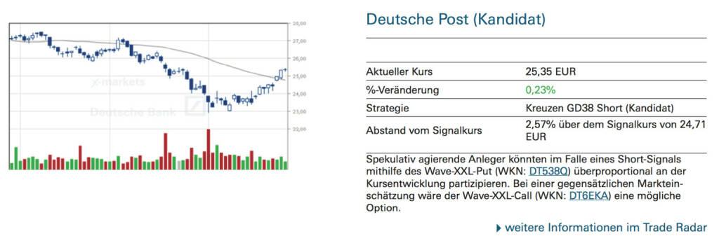Deutsche Post (Kandidat)Spekulativ agierende Anleger könnten im Falle eines Short-Signals mithilfe des Wave-XXL-Put (WKN: DT538Q) überproportional an der Kursentwicklung partizipieren. Bei einer gegensätzlichen Marktein- schätzung wäre der Wave-XXL-Call (WKN: DT6EKA) eine mögliche Option., © Quelle: www.trade-radar.de (28.08.2014)