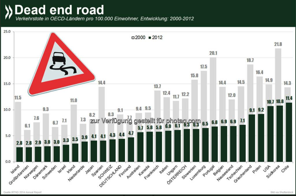 No dead end road: Zwischen 2000 und 2012 ist die Zahl der Verkehrstoten in allen erfassten OECD-Ländern massiv gesunken. Die größten Rückgänge verzeichneten Island, Spanien und Dänemark, die bis zu 70 Prozent weniger Opfer zu beklagen hatten. Weitere Informationen zur Verkehrssicherheit gibt es unter: http://bit.ly/1qaPILy, © OECD (29.08.2014)