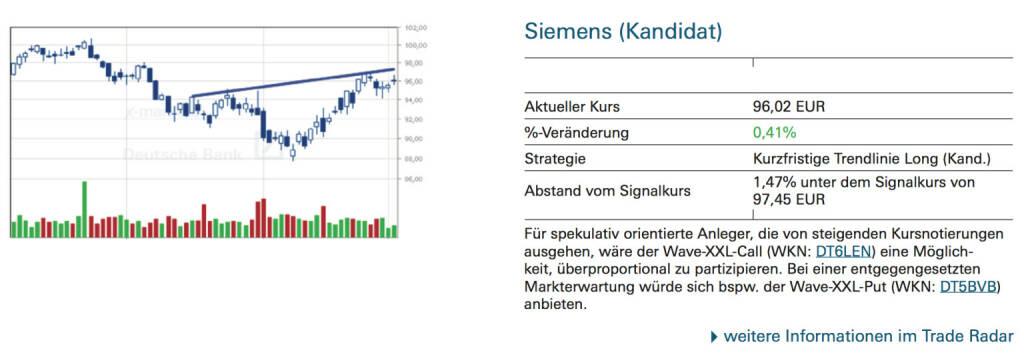 Siemens (Kandidat): Für spekulativ orientierte Anleger, die von steigenden Kursnotierungen ausgehen, wäre der Wave-XXL-Call (WKN: DT6LEN) eine Möglichkeit, überproportional zu partizipieren. Bei einer entgegengesetzten Markterwartung würde sich bspw. der Wave-XXL-Put (WKN: DT5BVB) anbieten., © Quelle: www.trade-radar.de (03.09.2014)