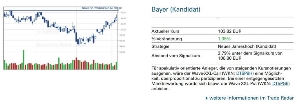Bayer (Kandidat): Für spekulativ orientierte Anleger, die von steigenden Kursnotierungen ausgehen, wäre der Wave-XXL-Call (WKN: DT6P9H) eine Möglichkeit, überproportional zu partizipieren. Bei einer entgegengesetzten Markterwartung würde sich bspw. der Wave-XXL-Put (WKN: DT5PG6) anbieten., © Quelle: www.trade-radar.de (04.09.2014)
