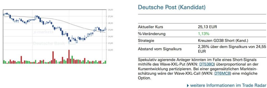 Deutsche Post (Kandidat): Spekulativ agierende Anleger könnten im Falle eines Short-Signals mithilfe des Wave-XXL-Put (WKN: DT538Q) überproportional an der Kursentwicklung partizipieren. Bei einer gegensätzlichen Marktein- schätzung wäre der Wave-XXL-Call (WKN: DT6MC8) eine mögliche Option., © Quelle: www.trade-radar.de (04.09.2014)