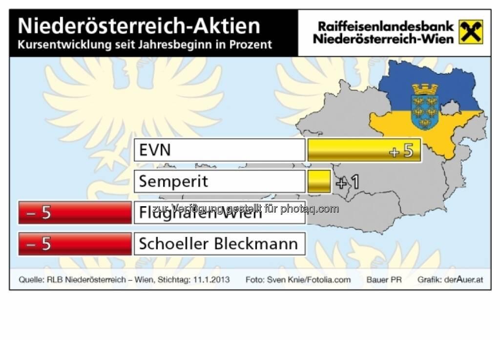 Niederösterreich-Aktien, Kursentwicklung (c) derAuer Grafik Buch Web (21.01.2013)