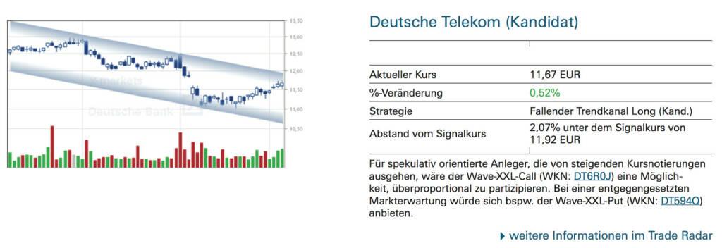 Deutsche Telekom (Kandidat): Für spekulativ orientierte Anleger, die von steigenden Kursnotierungen ausgehen, wäre der Wave-XXL-Call (WKN: DT6R0J) eine Möglichkeit, überproportional zu partizipieren. Bei einer entgegengesetzten Markterwartung würde sich bspw. der Wave-XXL-Put (WKN: DT594Q) anbieten., © Quelle: www.trade-radar.de (05.09.2014)