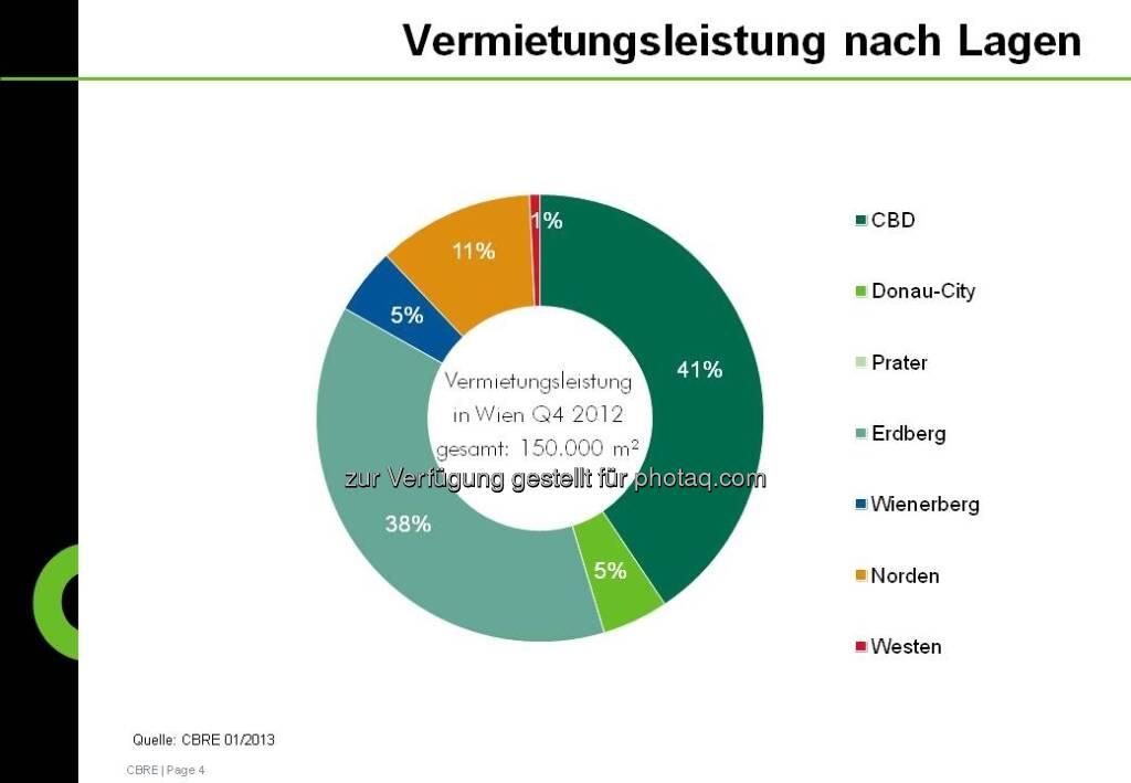 Vermietungsleistung nach Lagen aus der CBRE-Studie zum Immobilienmarkt Österreich 2012 (c) CBRE-Aussendung (21.01.2013)
