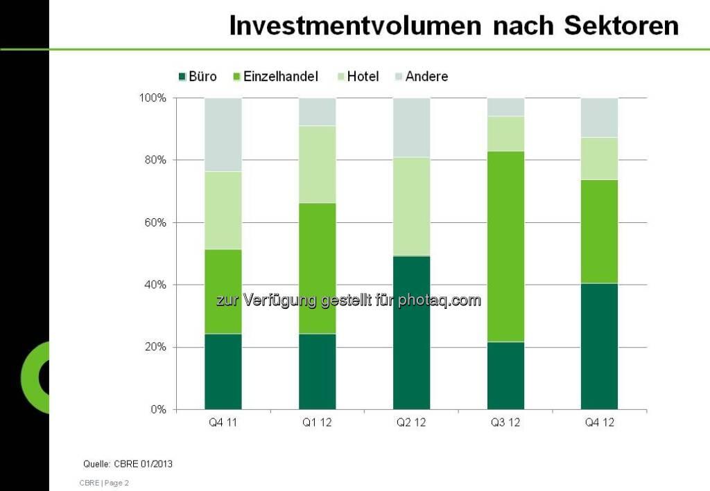 Investmentvolumen nach Sektoren aus der CBRE-Studie zum Immobilienmarkt Österreich 2012 (c) CBRE-Aussendung (21.01.2013)
