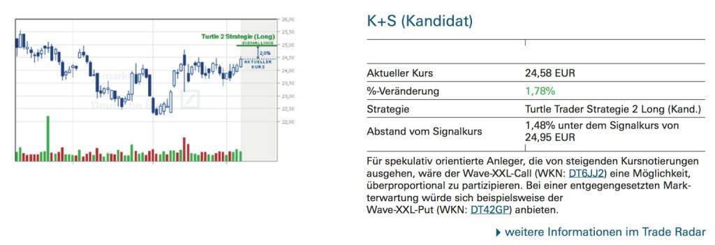 K+S (Kandidat): Für spekulativ orientierte Anleger, die von steigenden Kursnotierungen ausgehen, wäre der Wave-XXL-Call (WKN: DT6JJ2) eine Möglichkeit, überproportional zu partizipieren. Bei einer entgegengesetzten Markterwartung würde sich beispielsweise der Wave-XXL-Put (WKN: DT42GP) anbieten., © Quelle: www.trade-radar.de (08.09.2014)