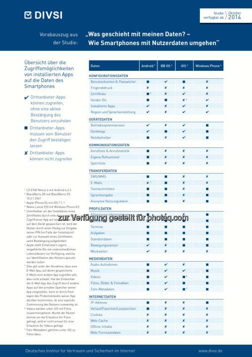 Was geschieht mit meinen Daten? - Vorabauszug aus der DIVSI-Studie: Wie Smartphones mit Nutzerdaten umgehen Untersuchung von Android, iOS, BlackBerry und Windows Phone)  (C) obs/DIVSI/DIVSI, 2014