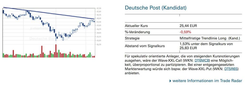 Deutsche Post (Kandidat): Für spekulativ orientierte Anleger, die von steigenden Kursnotierungen ausgehen, wäre der Wave-XXL-Call (WKN: DT6MC8) eine Möglichkeit, überproportional zu partizipieren. Bei einer entgegengesetzten Markterwartung würde sich bspw. der Wave-XXL-Put (WKN: DT5R6S) anbieten., © Quelle: www.trade-radar.de (10.09.2014)
