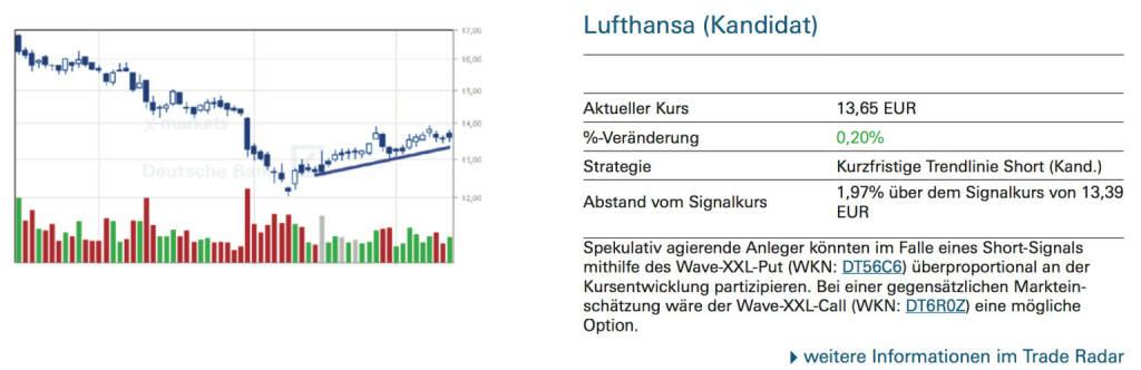 Lufthansa (Kandidat): Spekulativ agierende Anleger könnten im Falle eines Short-Signals mithilfe des Wave-XXL-Put (WKN: DT56C6) überproportional an der Kursentwicklung partizipieren. Bei einer gegensätzlichen Markteinschätzung wäre der Wave-XXL-Call (WKN: DT6R0Z) eine mögliche Option., © Quelle: www.trade-radar.de (12.09.2014)
