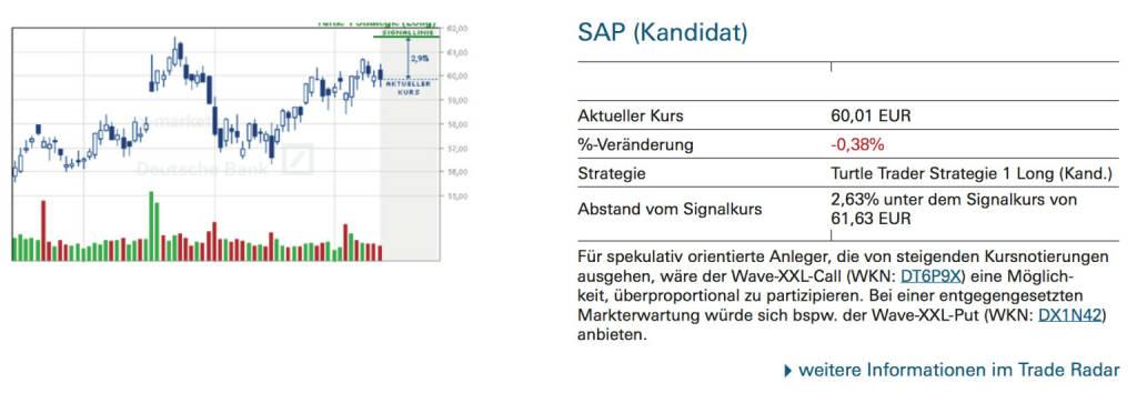SAP (Kandidat): Für spekulativ orientierte Anleger, die von steigenden Kursnotierungen ausgehen, wäre der Wave-XXL-Call (WKN: DT6P9X) eine Möglichkeit, überproportional zu partizipieren. Bei einer entgegengesetzten Markterwartung würde sich bspw. der Wave-XXL-Put (WKN: DX1N42) anbieten., © Quelle: www.trade-radar.de (12.09.2014)