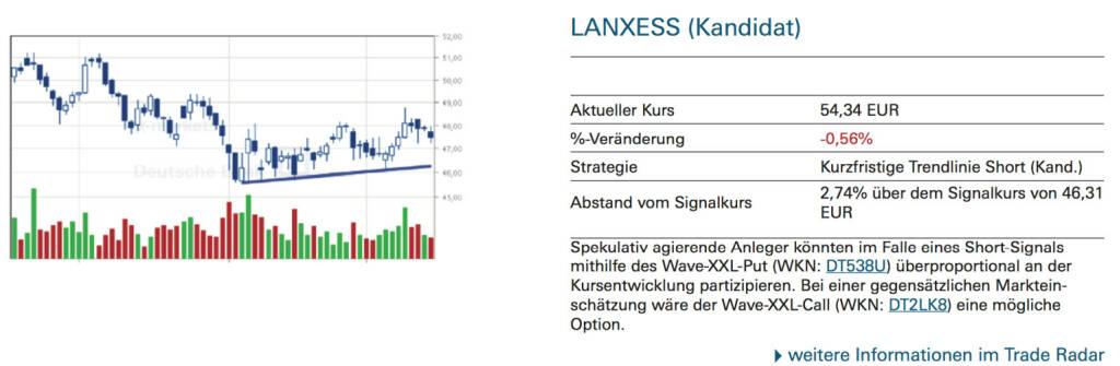 Lanxess-Kandidat: Spekulativ agierende Anleger könnten im Falle eines Short-Signals mithilfe des Wave-XXL-Put (WKN: DT538U) überproportional an der Kursentwicklung partizipieren. Bei einer gegensätzlichen Markteinschätzung wäre der Wave-XXL-Call (WKN: DT2LK8) eine mögliche Option., © Quelle: www.trade-radar.de (16.09.2014)