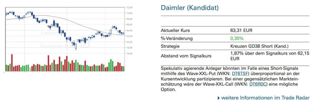 Daimler (Kandidat): Für spekulativ orientierte Anleger, die von steigenden Kursnotierungen ausgehen, wäre der Wave-XXL-Call (WKN: DT6JHK) eine Möglichkeit, überproportional zu partizipieren. Bei einer entgegengesetzten Markterwartung würde sich bspw. der Wave-XXL-Put (WKN: DT2DRE) anbieten., © Quelle: www.trade-radar.de (17.09.2014)