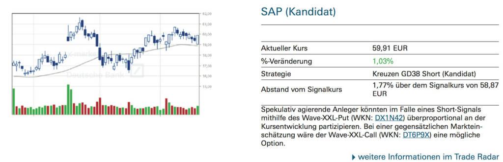 SAP (Kandidat): Spekulativ agierende Anleger könnten im Falle eines Short-Signals mithilfe des Wave-XXL-Put (WKN: DX1N42) überproportional an der Kursentwicklung partizipieren. Bei einer gegensätzlichen Markteinschätzung wäre der Wave-XXL-Call (WKN: DT6P9X) eine mögliche Option., © Quelle: www.trade-radar.de (19.09.2014)