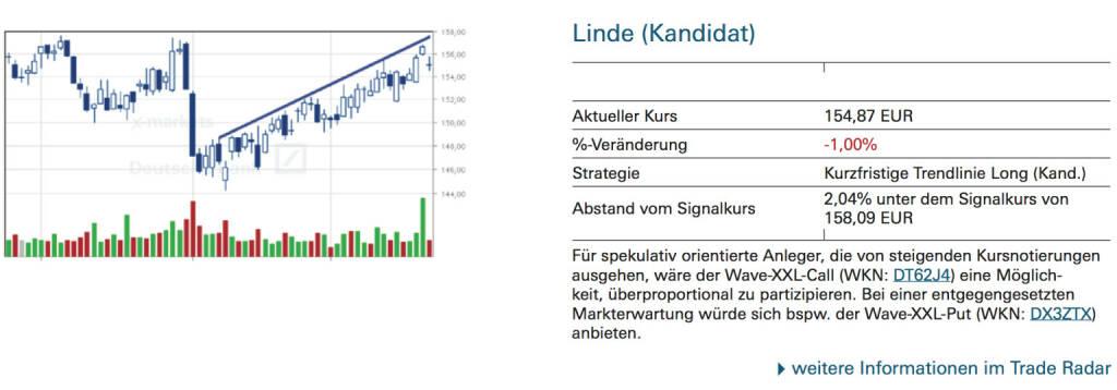 Linde (Kandidat): Für spekulativ orientierte Anleger, die von steigenden Kursnotierungen ausgehen, wäre der Wave-XXL-Call (WKN: DT62J4) eine Möglichkeit, überproportional zu partizipieren. Bei einer entgegengesetzten Markterwartung würde sich bspw. der Wave-XXL-Put (WKN: DX3ZTX) anbieten., © Quelle: www.trade-radar.de (23.09.2014)