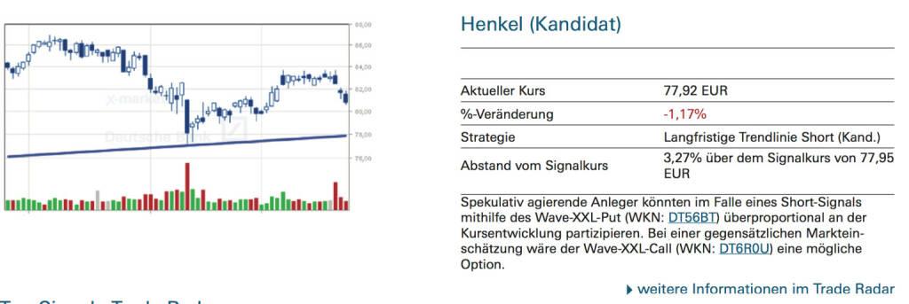 Henkel (Kandidat): Spekulativ agierende Anleger könnten im Falle eines Short-Signals mithilfe des Wave-XXL-Put (WKN: DT56BT) überproportional an der Kursentwicklung partizipieren. Bei einer gegensätzlichen Markteinschätzung wäre der Wave-XXL-Call (WKN: DT6R0U) eine mögliche Option, © Quelle: www.trade-radar.de (24.09.2014)