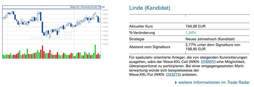 Linde (Kandidat): Für spekulativ orientierte Anleger, die von steigenden Kursnotierungen ausgehen, wäre der Wave-XXL-Call (WKN: DT6R0Y) eine Möglichkeit, überproportional zu partizipieren. Bei einer entgegengesetzten Markterwartung würde sich beispielsweise der Wave-XXL-Put (WKN: DX3ZTX) anbieten., © Quelle: www.trade-radar.de (25.09.2014)